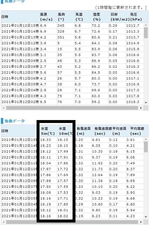 釣行サポート1/12更新 週間天気解説【1/13(水)~1/19(火)まで】