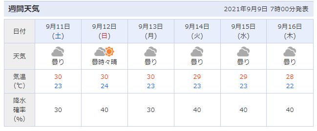 釣行サポート9/9(水)更新 週間天気解説